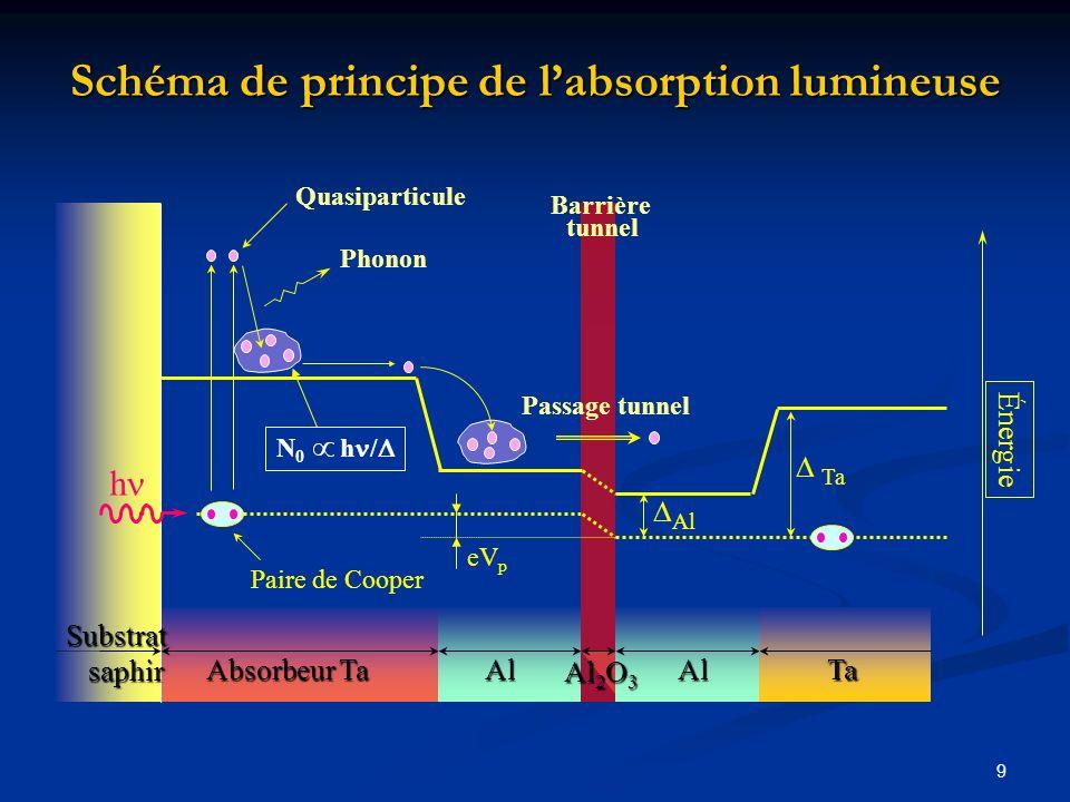 9 Schéma de principe de labsorption lumineuse Énergie Barrière tunnel eV p Ta Al AlTa Al 2 O 3 Al Absorbeur Ta Paire de Cooper Quasiparticule Phonon P