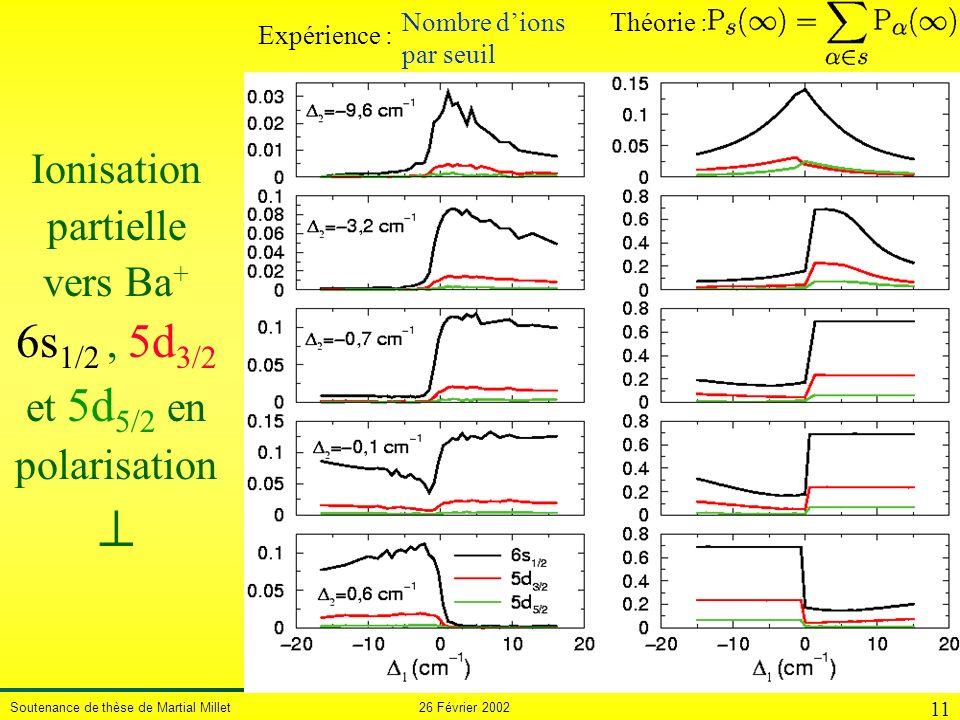 Soutenance de thèse de Martial Millet 26 Février 2002 11 Théorie : Expérience : Nombre dions par seuil Ionisation partielle vers Ba + 6s 1/2, 5d 3/2 e