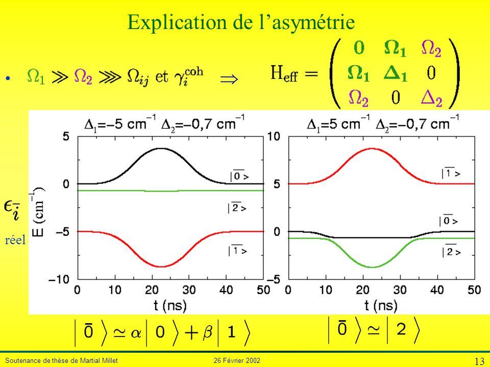 Soutenance de thèse de Martial Millet 26 Février 2002 13 réel Explication de lasymétrie