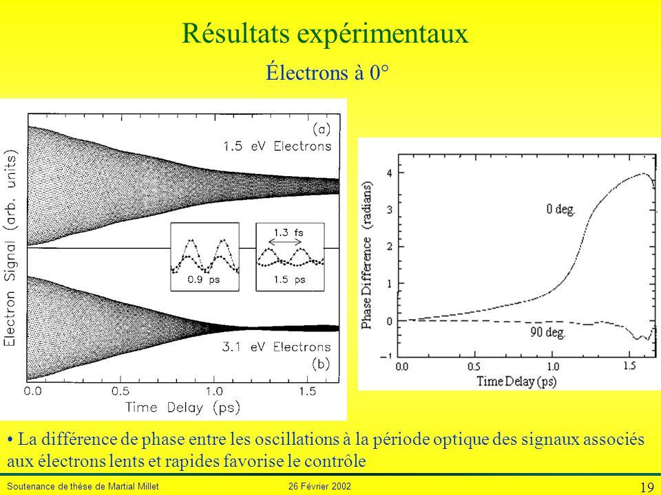 Soutenance de thèse de Martial Millet 26 Février 2002 19 La différence de phase entre les oscillations à la période optique des signaux associés aux é