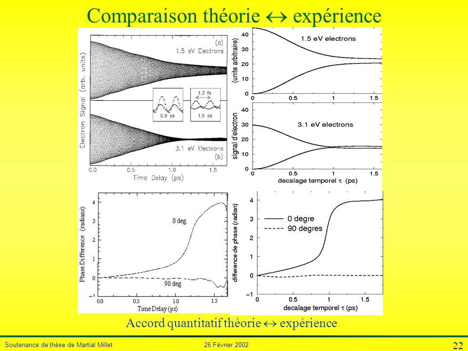 Soutenance de thèse de Martial Millet 26 Février 2002 22 Accord quantitatif théorie expérience Comparaison théorie expérience