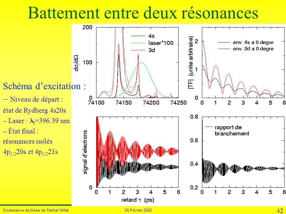 Soutenance de thèse de Martial Millet 26 Février 2002 42 Battement entre deux résonances Schéma dexcitation – Niveau de départ : état de Rydberg 4s20s