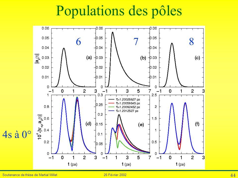 Soutenance de thèse de Martial Millet 26 Février 2002 44 Populations des pôles 687 4s à 0°