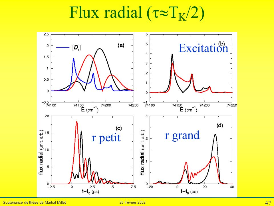 Soutenance de thèse de Martial Millet 26 Février 2002 47 Flux radial ( T K /2) r petit r grand Excitation