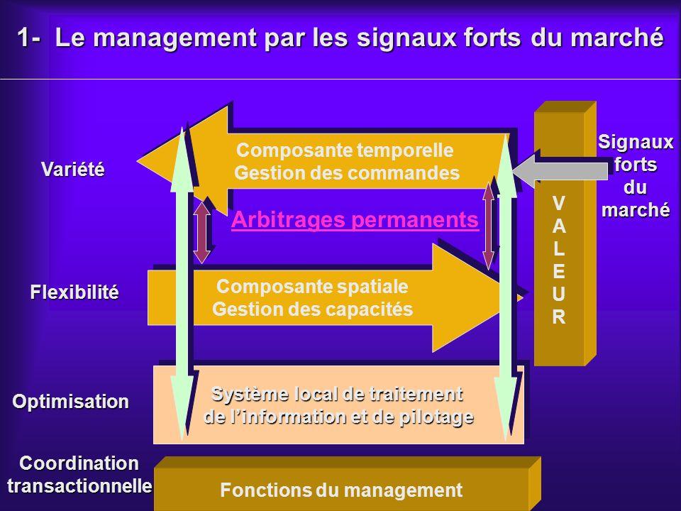 1- Le management par les signaux forts du marché Optimisation Coordinationtransactionnelle Signauxfortsdumarché Composante spatiale Gestion des capacités Composante spatiale Gestion des capacités Composante temporelle Gestion des commandes Composante temporelle Gestion des commandes Système local de traitement de linformation et de pilotage Système local de traitement de linformation et de pilotage Variété Flexibilité Arbitrages permanents Fonctions du management VALEURVALEUR