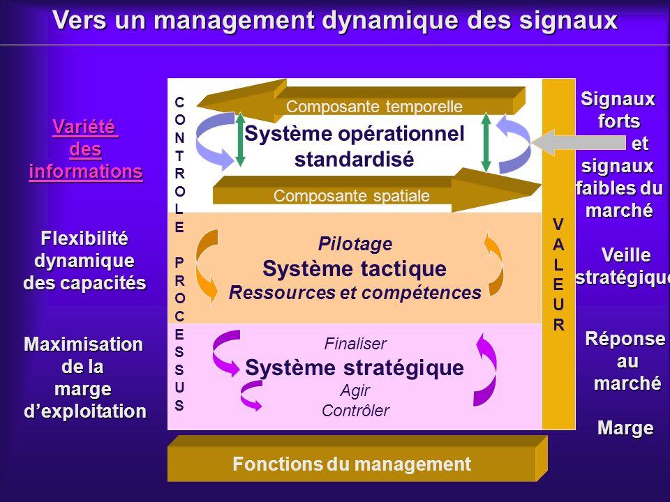 Pilotage Système tactique Ressources et compétences Variété des informations Flexibilitédynamique des capacités Maximisation de la margedexploitation Vers un management dynamique des signaux Système opérationnel standardisé Composante temporelle Composante spatiale Finaliser Système stratégique Agir Contrôler Réponse au au marché marchéMarge Signauxforts et etsignaux faibles du marché Veillestratégique VALEURVALEUR Fonctions du management CONTROLEPROCESSUSCONTROLEPROCESSUS