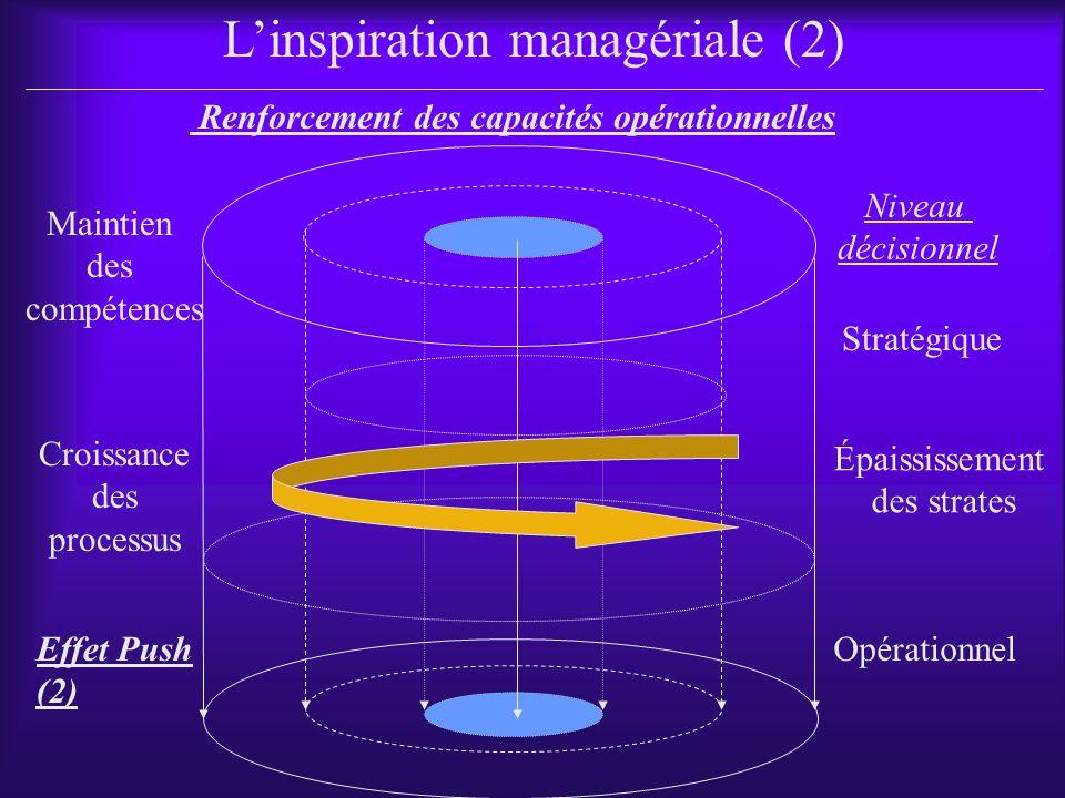 Stratégique Renforcement des capacités opérationnelles Linspiration managériale (2) Niveau décisionnel OpérationnelEffet Push (2) Croissance des processus Maintien des compétences Épaississement des strates