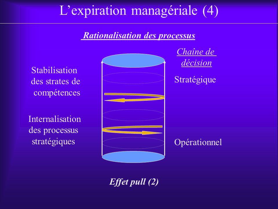 Stratégique Rationalisation des processus Lexpiration managériale (4) Chaîne de décision Opérationnel Stabilisation des strates de compétences Internalisation des processus stratégiques Effet pull (2)