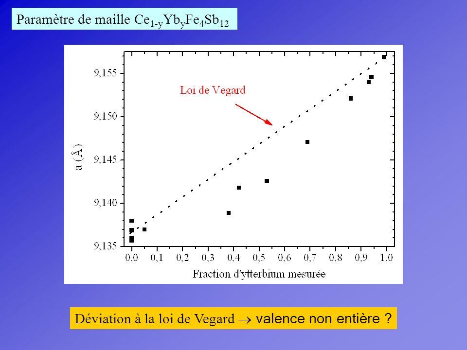 Paramètre de maille Ce 1-y Yb y Fe 4 Sb 12 Déviation à la loi de Vegard valence non entière ?