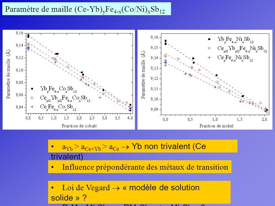 Paramètre de maille (Ce-Yb) y Fe 4-x (Co/Ni) x Sb 12 Influence prépondérante des métaux de transition a Yb > a Ce+Yb > a Ce Yb non trivalent (Ce triva