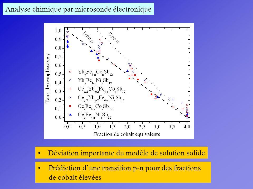 Analyse chimique par microsonde électronique Déviation importante du modèle de solution solide Prédiction dune transition p-n pour des fractions de co