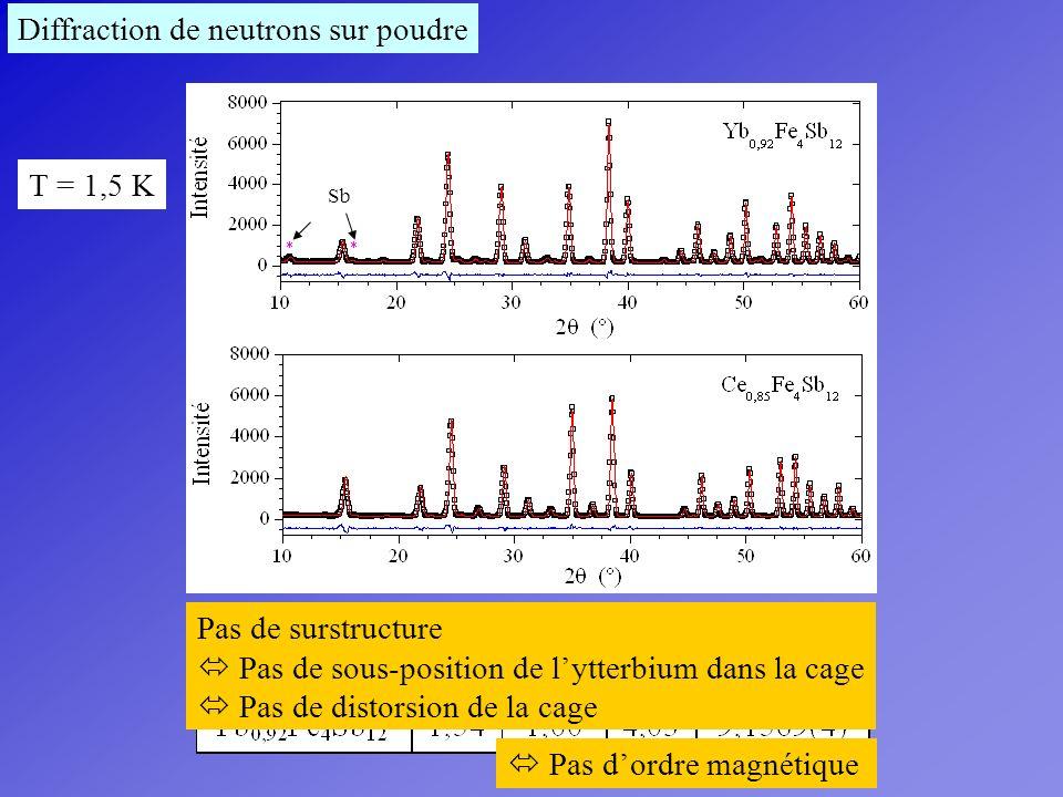 Sb Diffraction de neutrons sur poudre T = 1,5 K Pas de surstructure Pas de sous-position de lytterbium dans la cage Pas de distorsion de la cage Pas d