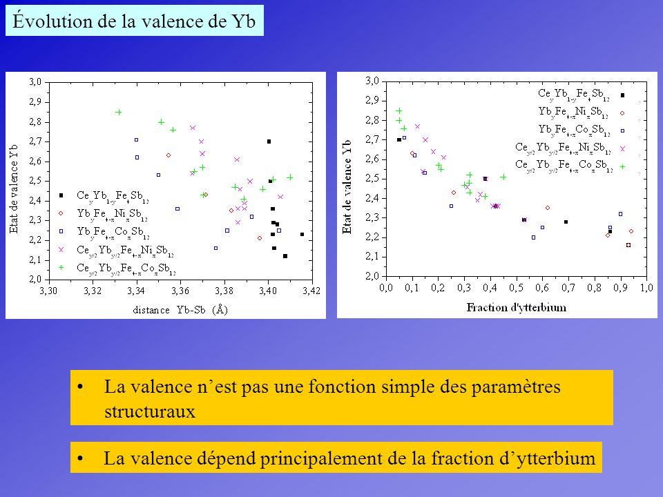 La valence nest pas une fonction simple des paramètres structuraux La valence dépend principalement de la fraction dytterbium Évolution de la valence