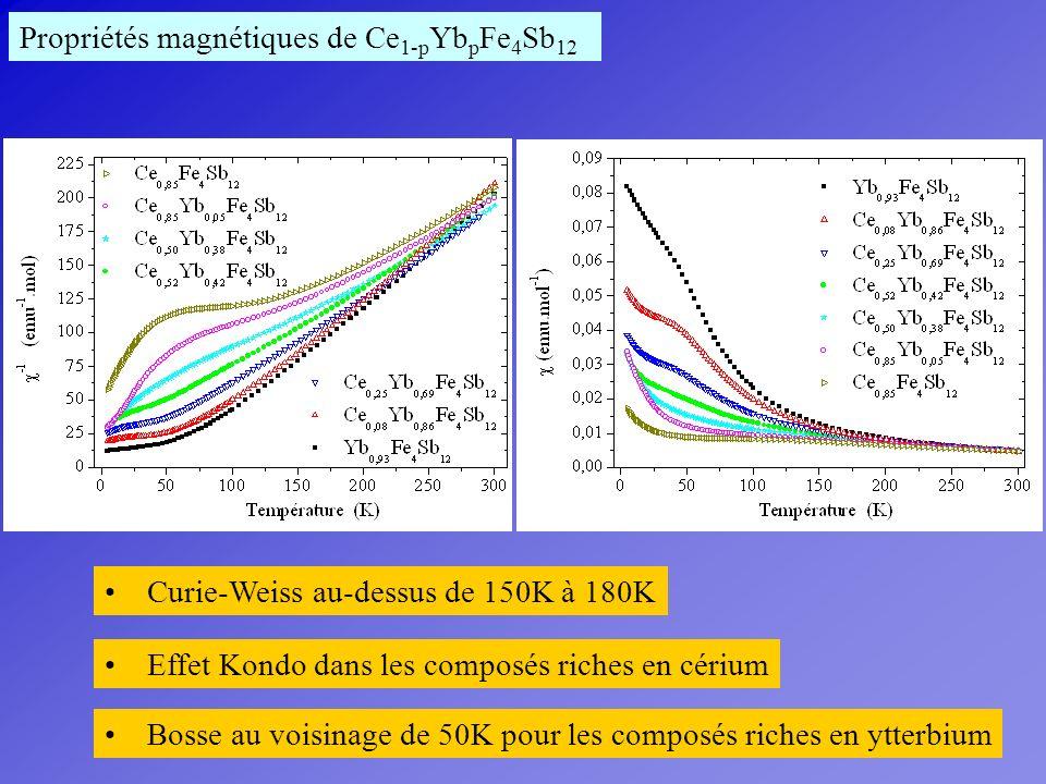 Propriétés magnétiques de Ce 1-p Yb p Fe 4 Sb 12 Curie-Weiss au-dessus de 150K à 180K Effet Kondo dans les composés riches en cérium Bosse au voisinag