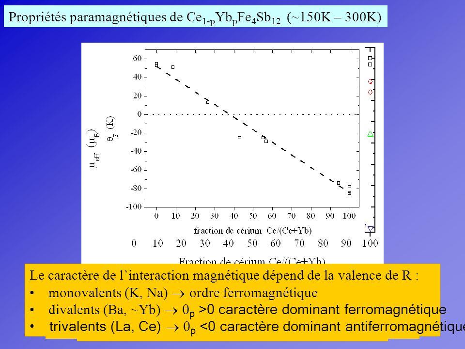Le moment paramagnétique augmente avec la fraction de Ce Il est supérieur à celui des terres-rares libres contribution de [Fe 4 Sb 12 ] et des terres-