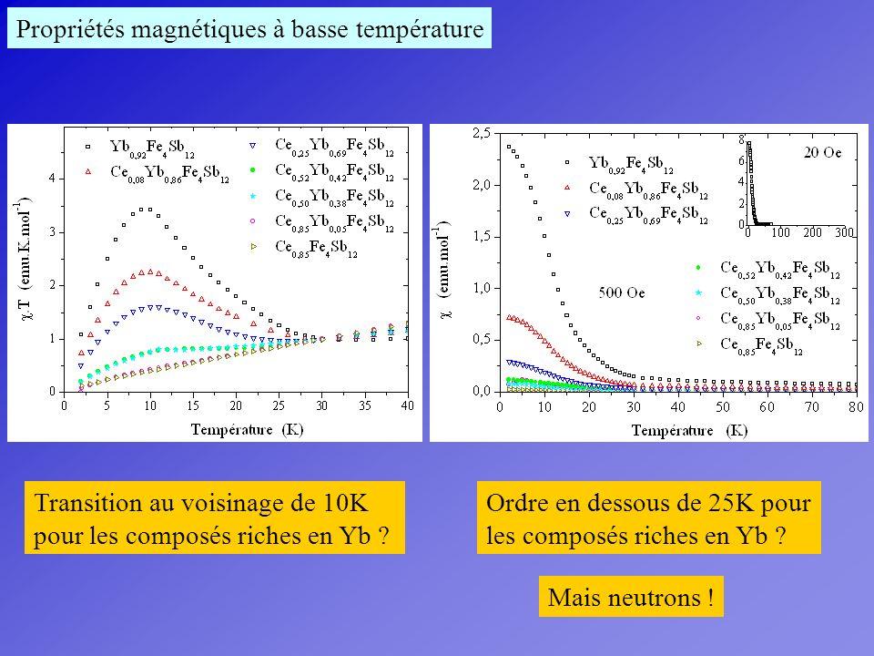 Propriétés magnétiques à basse température Transition au voisinage de 10K pour les composés riches en Yb ? Ordre en dessous de 25K pour les composés r
