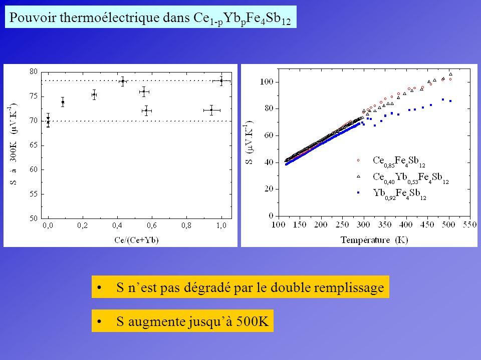 Pouvoir thermoélectrique dans Ce 1-p Yb p Fe 4 Sb 12 S nest pas dégradé par le double remplissage S augmente jusquà 500K