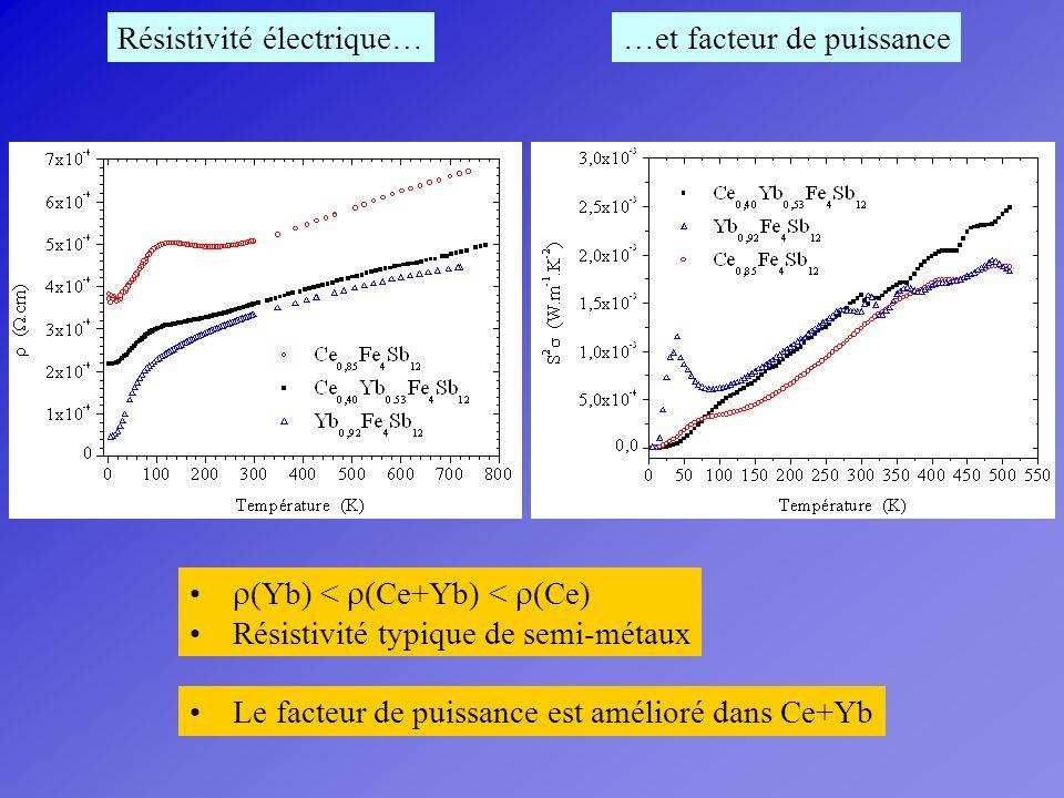 Résistivité électrique… (Yb) < (Ce+Yb) < (Ce) Résistivité typique de semi-métaux …et facteur de puissance Le facteur de puissance est amélioré dans Ce