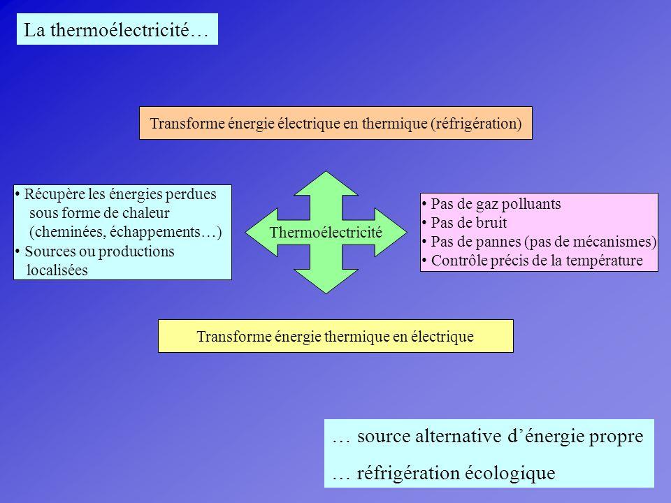 Thermoélectricité Transforme énergie électrique en thermique (réfrigération) Pas de gaz polluants Pas de bruit Pas de pannes (pas de mécanismes) Contr