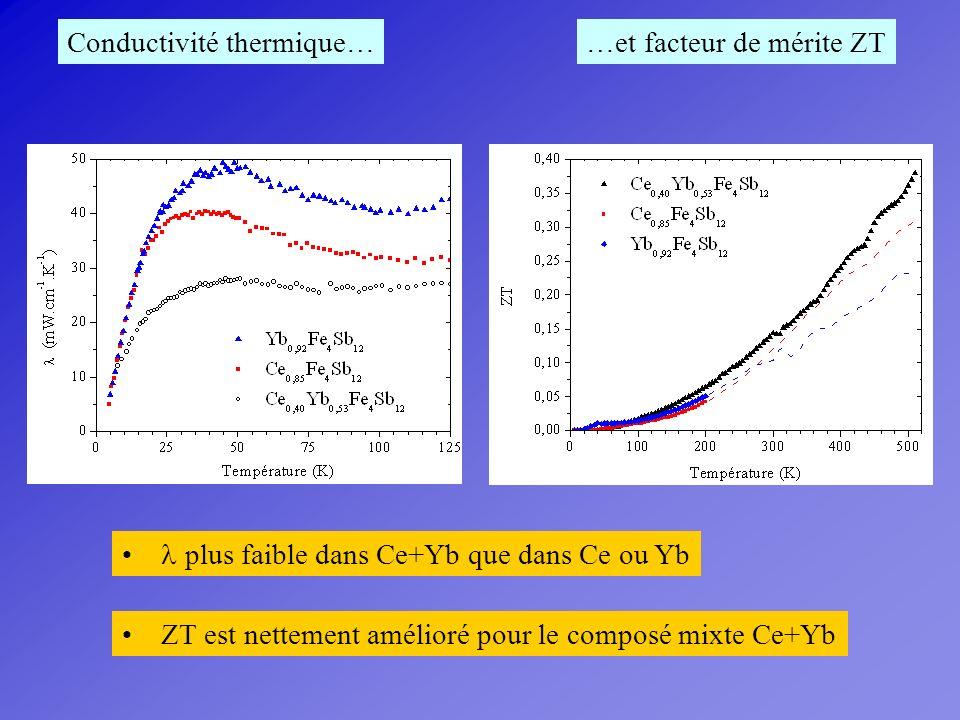 Conductivité thermique… plus faible dans Ce+Yb que dans Ce ou Yb …et facteur de mérite ZT ZT est nettement amélioré pour le composé mixte Ce+Yb