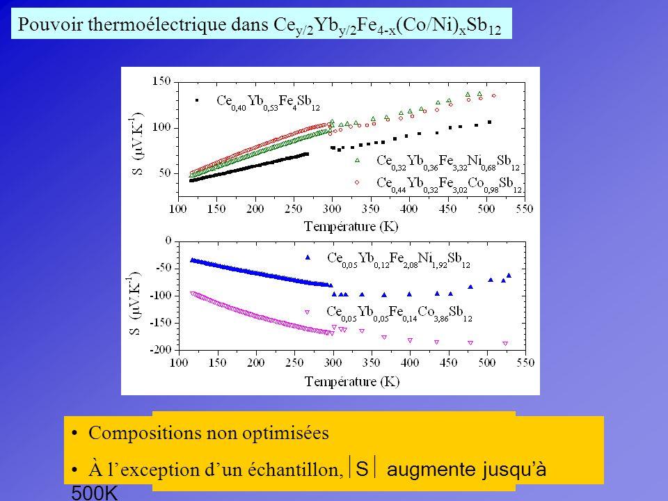 S dépend peu de la nature de R et de M transition de type p à type n pour une concentration de cobalt élevée Pouvoir thermoélectrique dans (Ce-Yb) y F