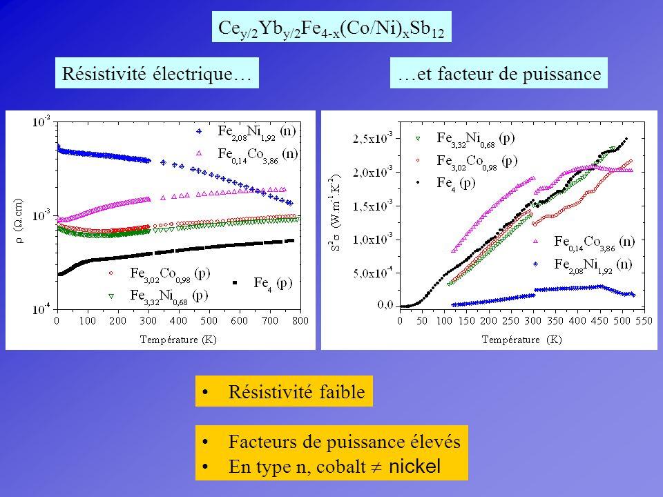 Résistivité électrique… Résistivité faible Ce y/2 Yb y/2 Fe 4-x (Co/Ni) x Sb 12 …et facteur de puissance Facteurs de puissance élevés En type n, cobal