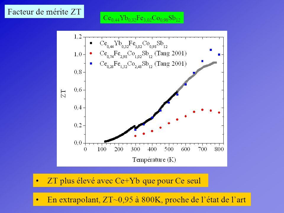 Facteur de mérite ZT Ce 0,44 Yb 0,32 Fe 3,02 Co 0,98 Sb 12 ZT plus élevé avec Ce+Yb que pour Ce seul En extrapolant, ZT~0,95 à 800K, proche de létat d