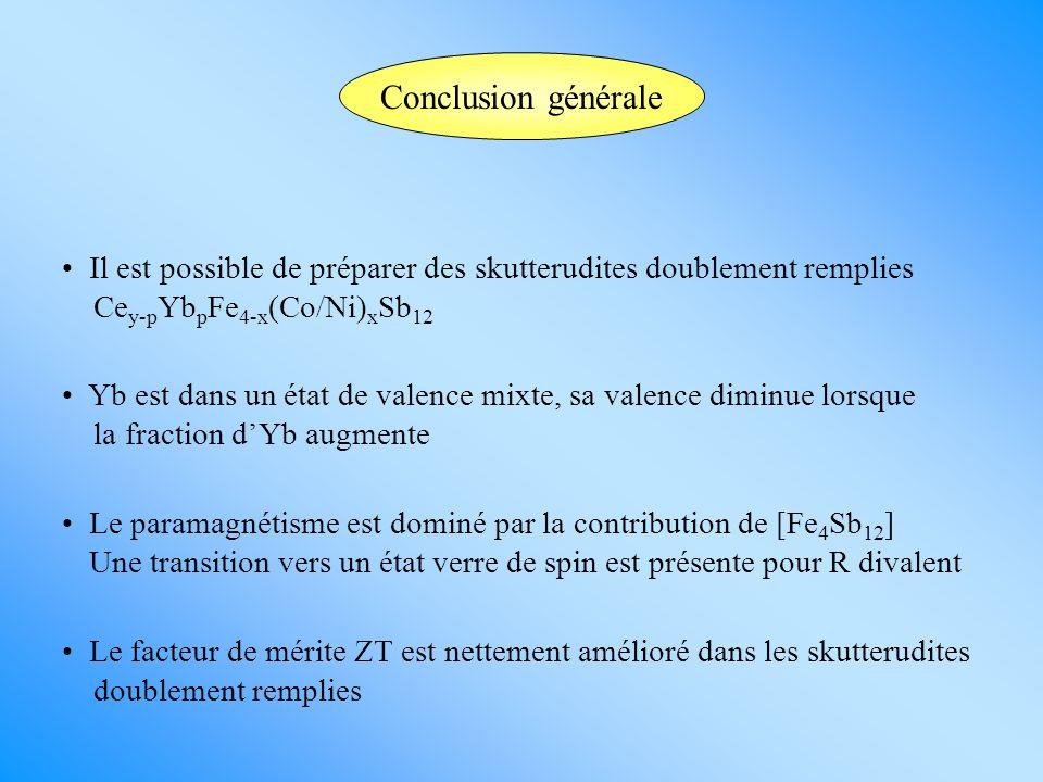 Conclusion générale Il est possible de préparer des skutterudites doublement remplies Ce y-p Yb p Fe 4-x (Co/Ni) x Sb 12 Yb est dans un état de valenc
