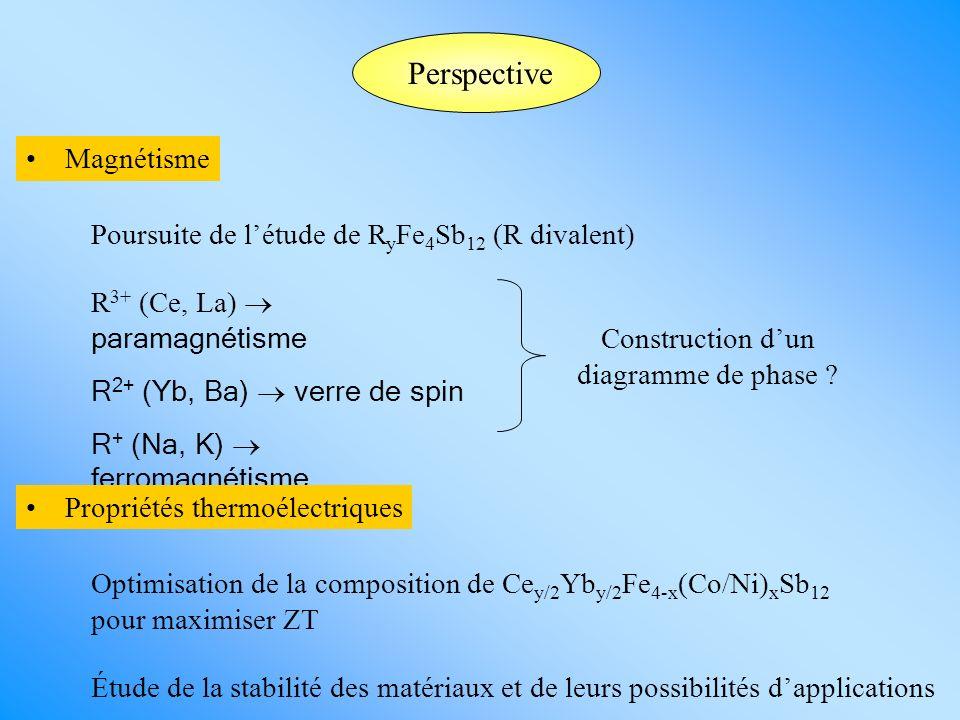 Perspective Magnétisme R 3+ (Ce, La) paramagnétisme R 2+ (Yb, Ba) verre de spin R + (Na, K) ferromagnétisme Construction dun diagramme de phase ? Pour