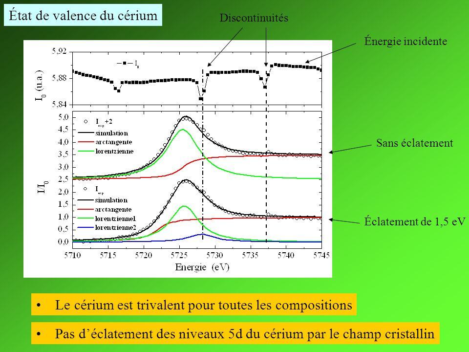 État de valence du cérium Sans éclatement Éclatement de 1,5 eV Énergie incidente Discontinuités Le cérium est trivalent pour toutes les compositions P