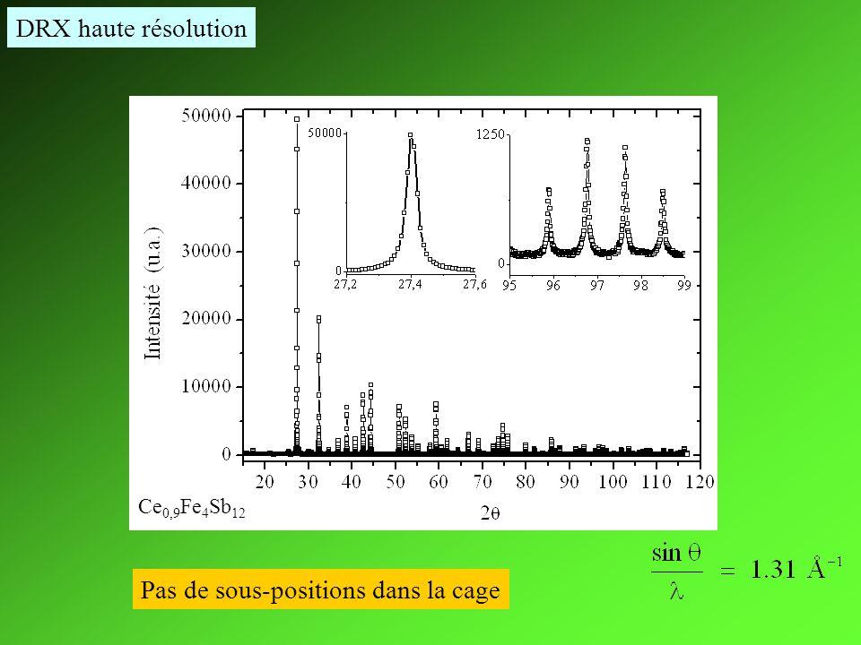 Ce 0,9 Fe 4 Sb 12 Pas de sous-positions dans la cage DRX haute résolution