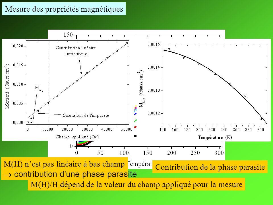 Mesure des propriétés magnétiques M(H)/H dépend de la valeur du champ appliqué pour la mesure M(H) nest pas linéaire à bas champ contribution dune pha