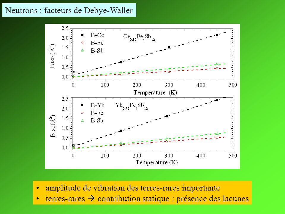 Neutrons : facteurs de Debye-Waller amplitude de vibration des terres-rares importante terres-rares contribution statique : présence des lacunes