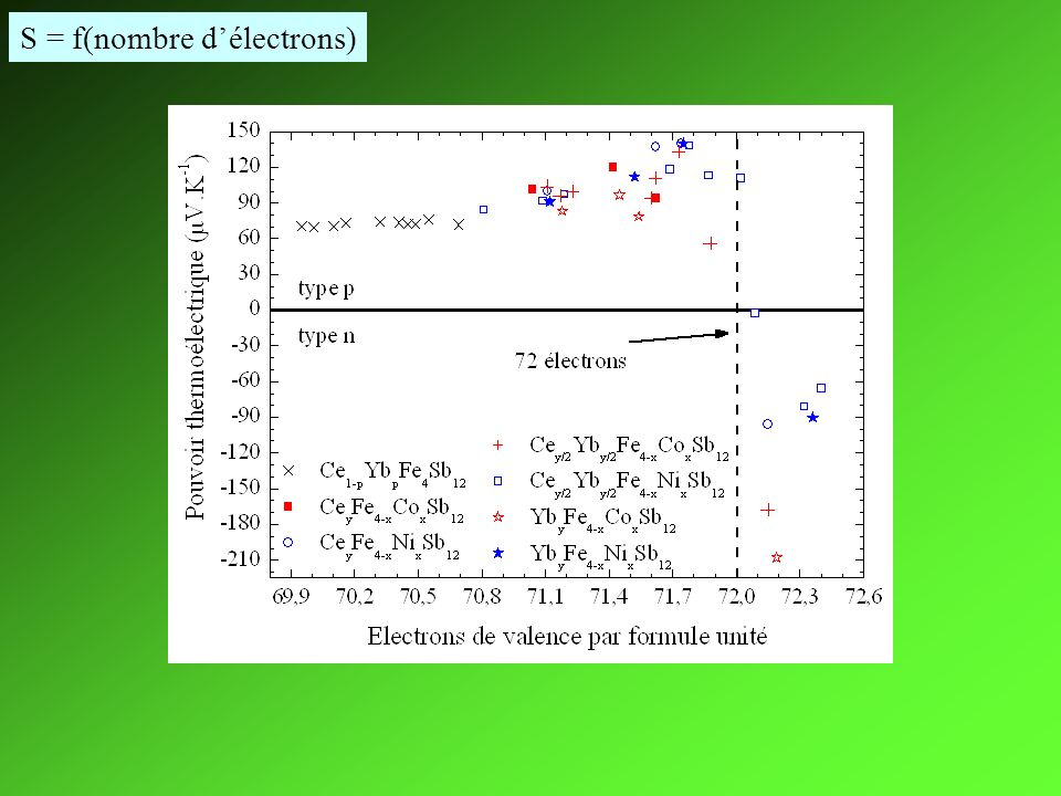 S = f(nombre délectrons)