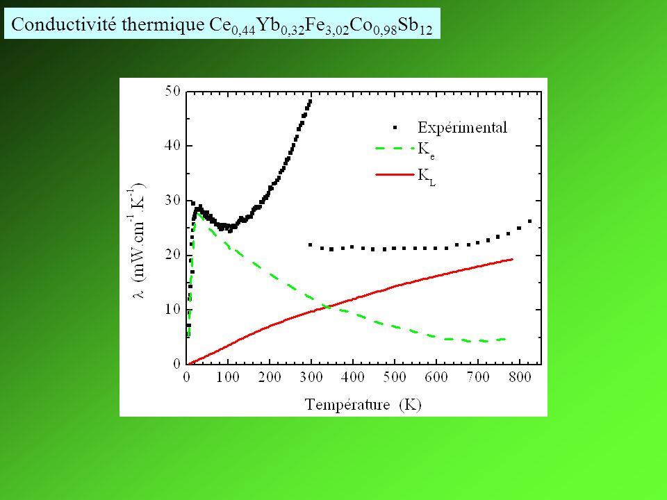 Conductivité thermique Ce 0,44 Yb 0,32 Fe 3,02 Co 0,98 Sb 12