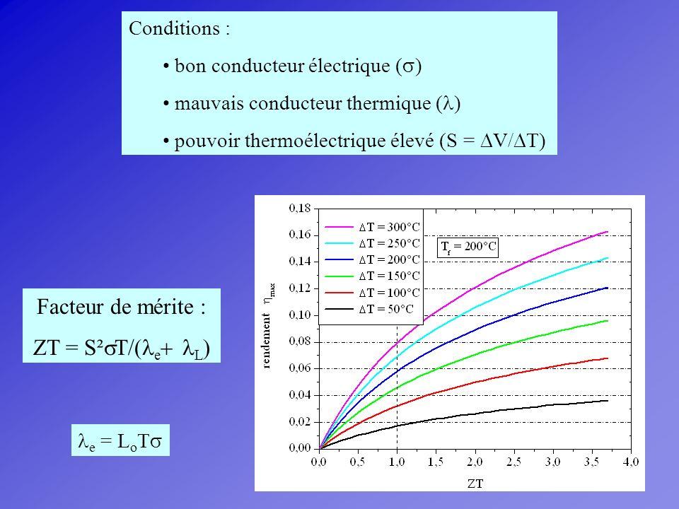 Conclusion générale Il est possible de préparer des skutterudites doublement remplies Ce y-p Yb p Fe 4-x (Co/Ni) x Sb 12 Yb est dans un état de valence mixte, sa valence diminue lorsque la fraction dYb augmente Le paramagnétisme est dominé par la contribution de [Fe 4 Sb 12 ] Une transition vers un état verre de spin est présente pour R divalent Le facteur de mérite ZT est nettement amélioré dans les skutterudites doublement remplies