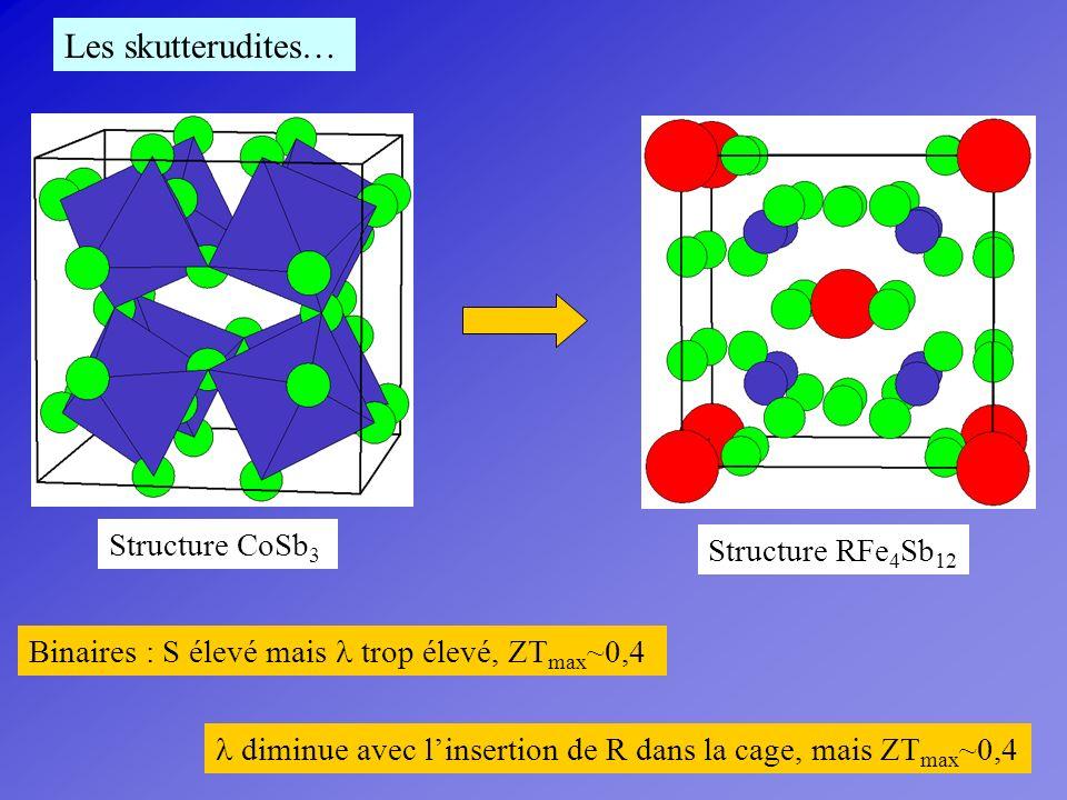 CoSb 3 : S élevé mais élevée Remplissage de la cage RFe 4 Sb 12 : plus faible mais S plus faible (R 3+ ou R 2+ mais pas R 4+ ) Substitution sur le site M R y Fe 4-x (Co/Ni) x Sb 12 : plus faible et S élevé ZT ~ 1,1 Double remplissage avec des ions détats de valence différents : Ce y-p Yb p Fe 4-x (Co/Ni) x Sb 12 Nouvelle réduction de ?