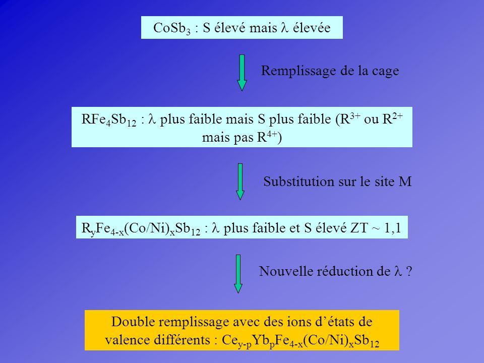 CoSb 3 : S élevé mais élevée Remplissage de la cage RFe 4 Sb 12 : plus faible mais S plus faible (R 3+ ou R 2+ mais pas R 4+ ) Substitution sur le sit