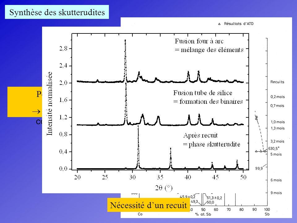 Synthèse des skutterudites partiellement remplies grande importance du choix de la température de recuit
