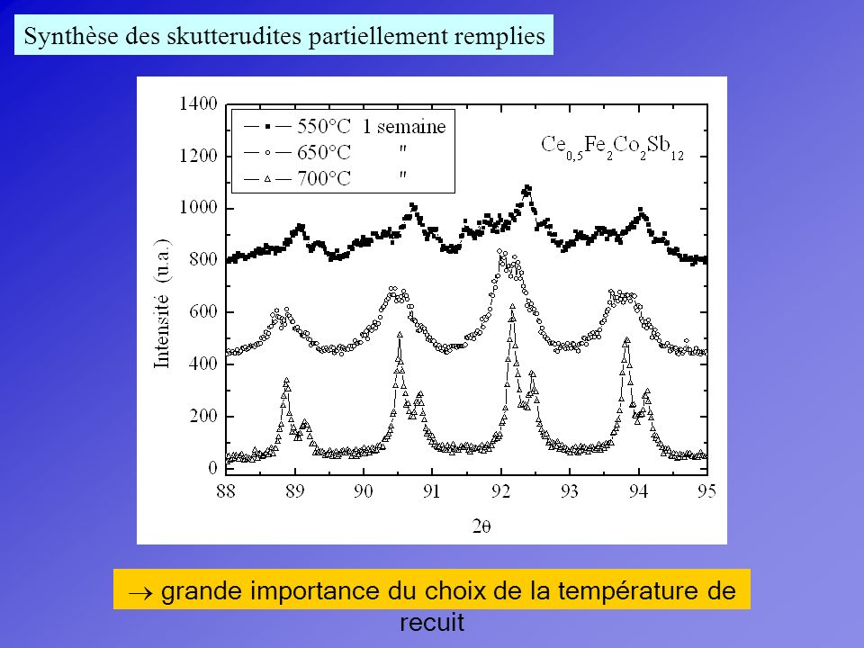 > 95% de phase skutterudite Échantillons bien cristallisés possibilité de double remplissage Ce 0,5 Yb 0,5 Fe 4 Sb 12