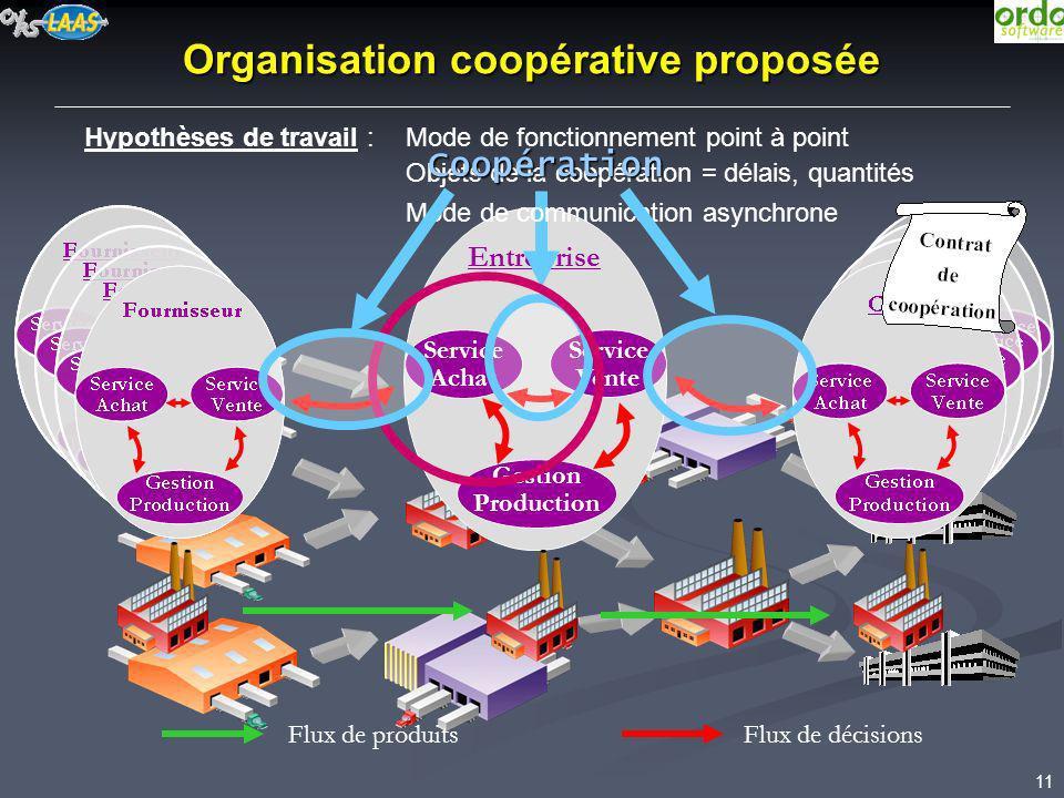 11 Objets de la coopération = délais, quantités Entreprise Service Achat Organisation coopérative proposée Gestion Production Service Vente Flux de dé