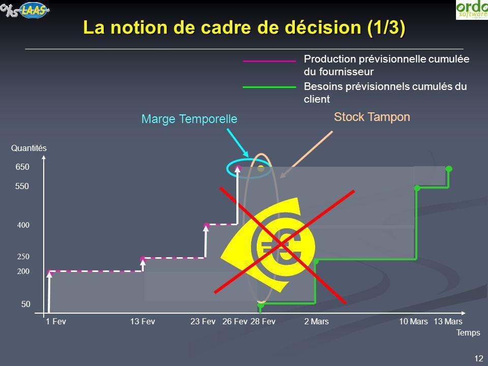 12 La notion de cadre de décision (1/3) 650 Temps Quantités 28 Fev 50 2 Mars10 Mars13 Mars 550 Marge Temporelle Production prévisionnelle cumulée du f