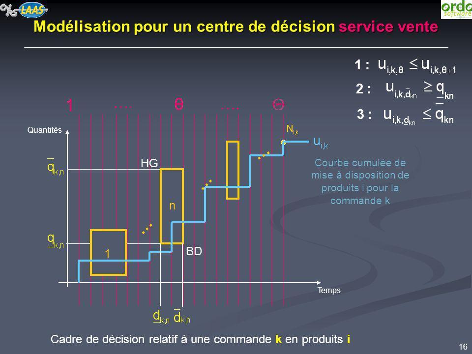 16 …. Quantités Temps Cadre de décision relatif à une commande k en produits i Modélisation pour un centre de décision service vente 1 n … … … 2 : 1 :