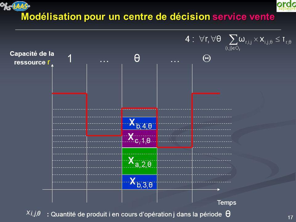 17 : Quantité de produit i en cours dopération j dans la période Modélisation pour un centre de décision service vente Capacité de la ressource r … …