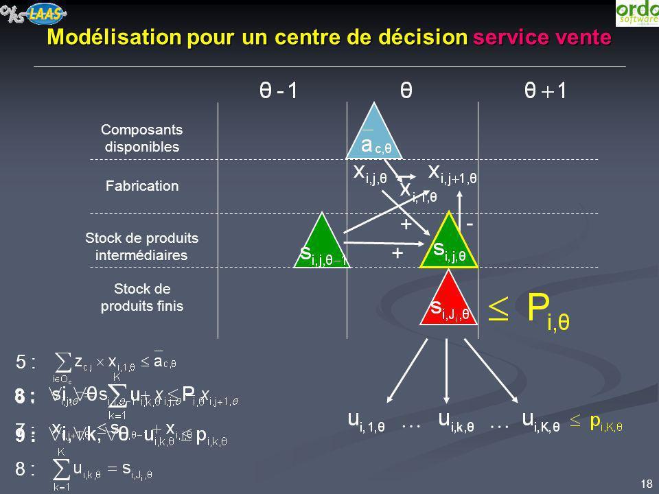 18 Modélisation pour un centre de décision service vente Composants disponibles Fabrication Stock de produits intermédiaires Stock de produits finis +