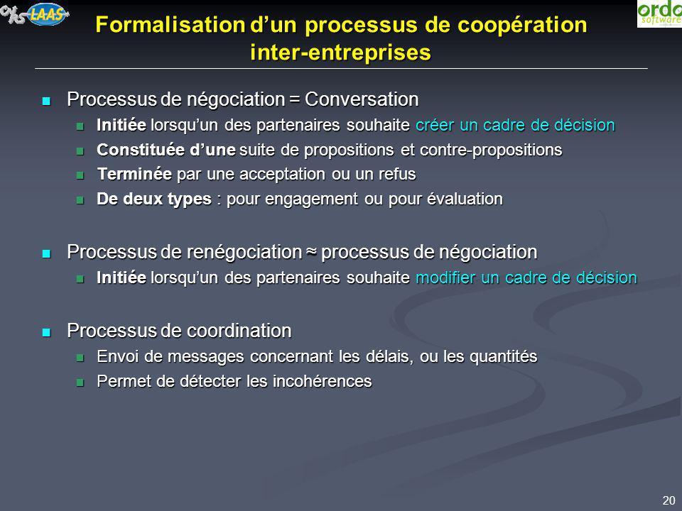 20 Formalisation dun processus de coopération inter-entreprises Processus de négociation = Conversation Processus de négociation = Conversation Initié