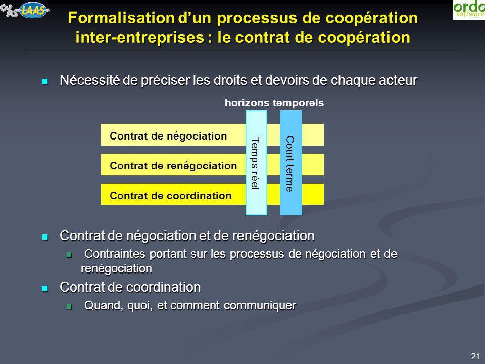 21 Formalisation dun processus de coopération inter-entreprises : le contrat de coopération Nécessité de préciser les droits et devoirs de chaque acte