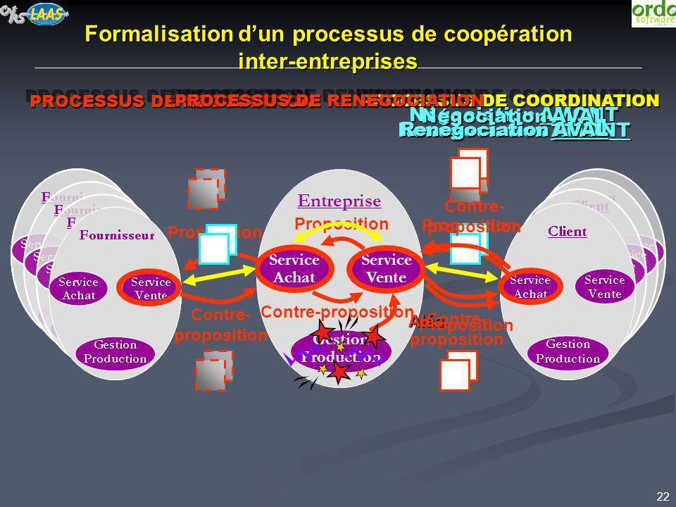 22 Formalisation dun processus de coopération inter-entreprises Entreprise Service Achat Gestion Production Service Vente Proposition Contre- proposit