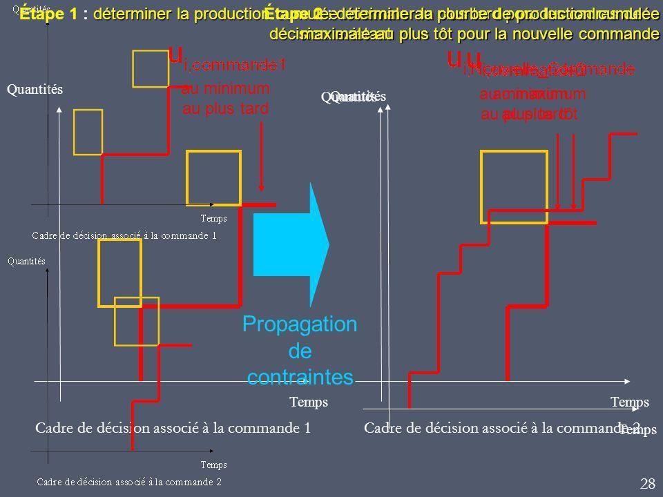 Quantités Temps Cadre de décision associé à la commande 1 Temps Quantités Cadre de décision associé à la commande 2 déterminer la production cumulée m