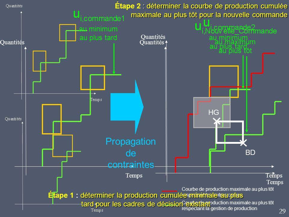 au maximum au plus tôt Temps Quantités Propagation de contraintes Quantités Temps au minimum au plus tard HG BD Courbe de production maximale au plus